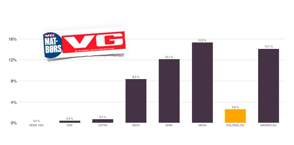 Hadde vi vært med i VGs store matbørs 12. mai 2017, hadde vi vært den soleklart billigste matbutikken på nett og bare 2,6% over REMA 1000 på samme tidspunkt.